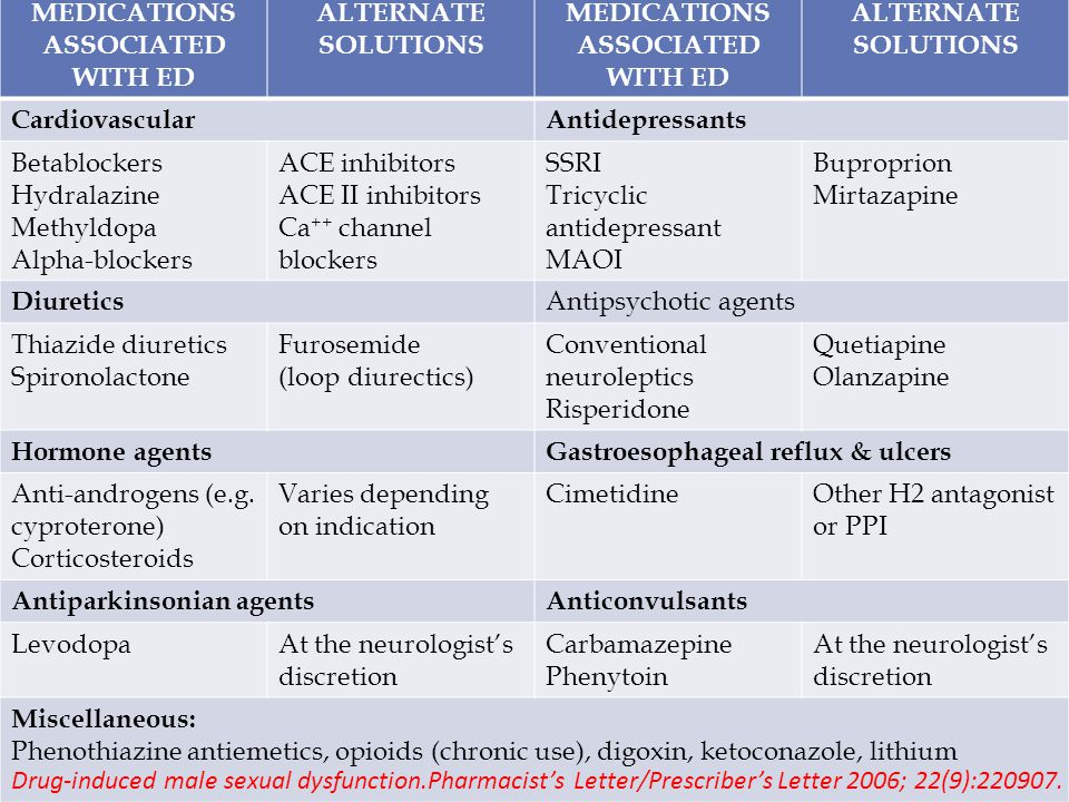 MEDICATIONS ASSOCIATED WITH ED