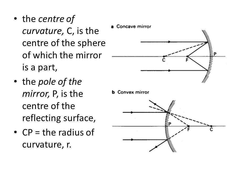 the centre of curvature, C, is the centre of the sphere of which the mirror is a part,