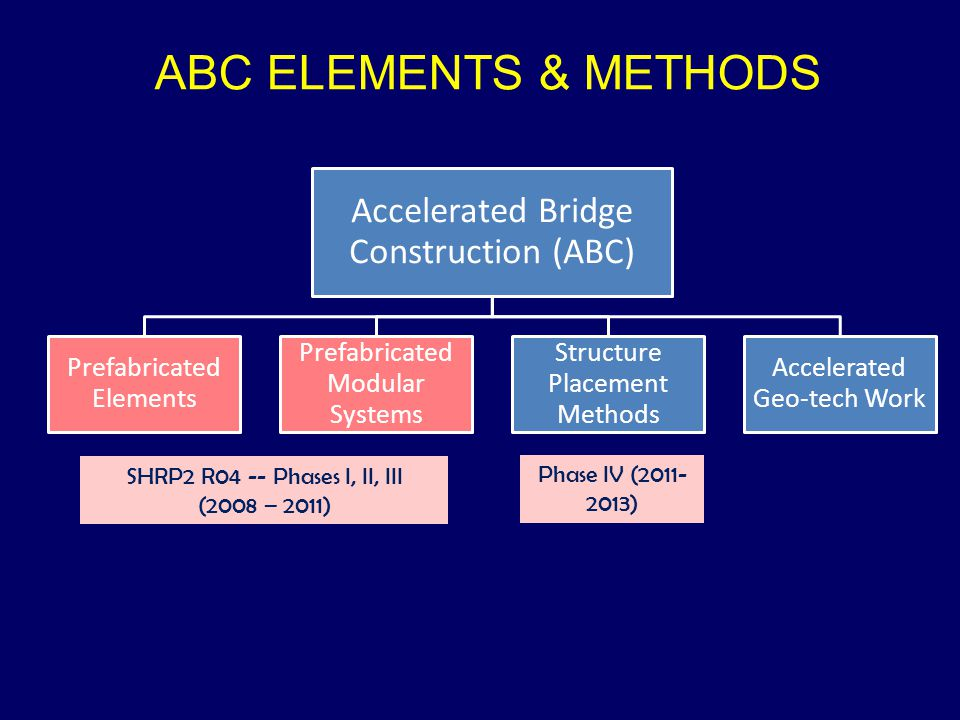 ABC ELEMENTS & METHODS Accelerated Bridge Construction (ABC)