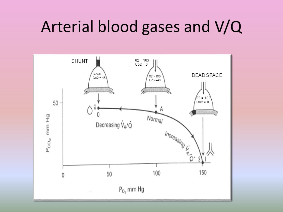 Arterial blood gases and V/Q