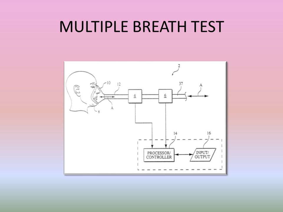 MULTIPLE BREATH TEST After this we now go to 1 end of the spectrum – that is dead space