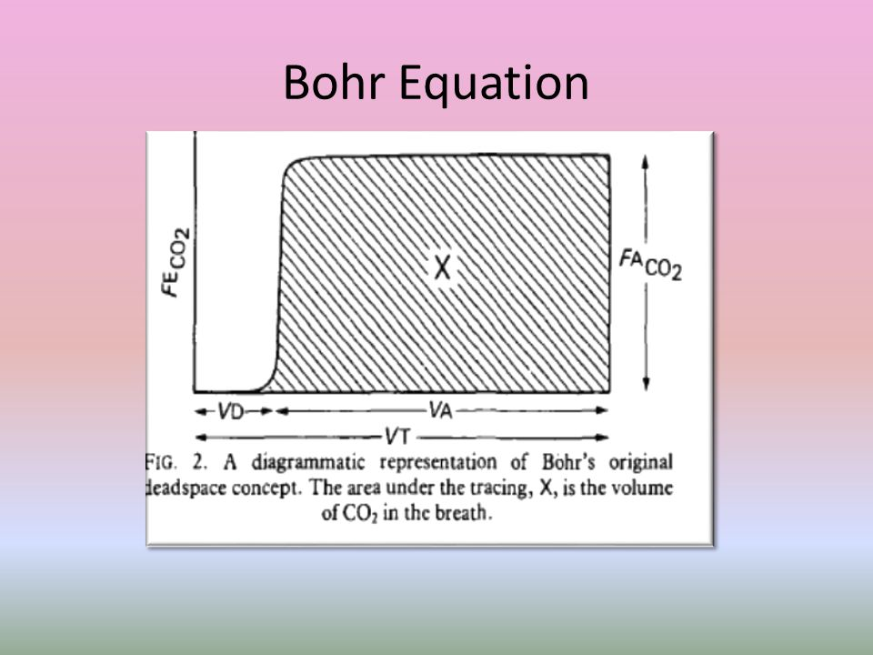 Bohr Equation