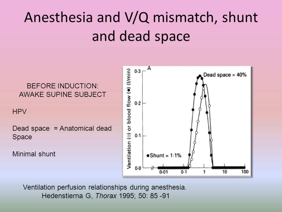 Anesthesia and V/Q mismatch, shunt and dead space