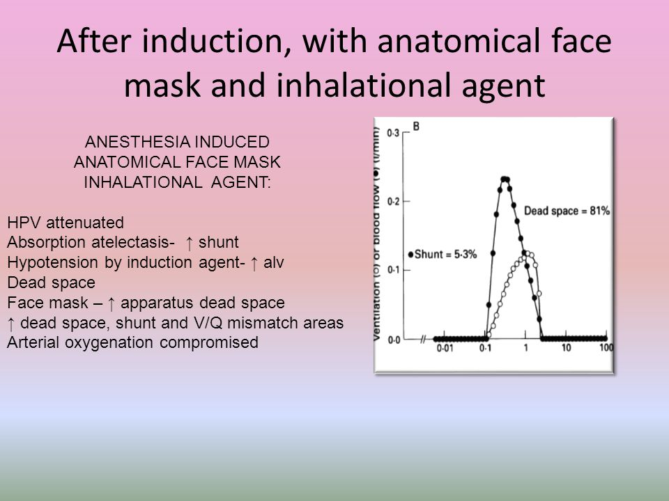 After induction, with anatomical face mask and inhalational agent