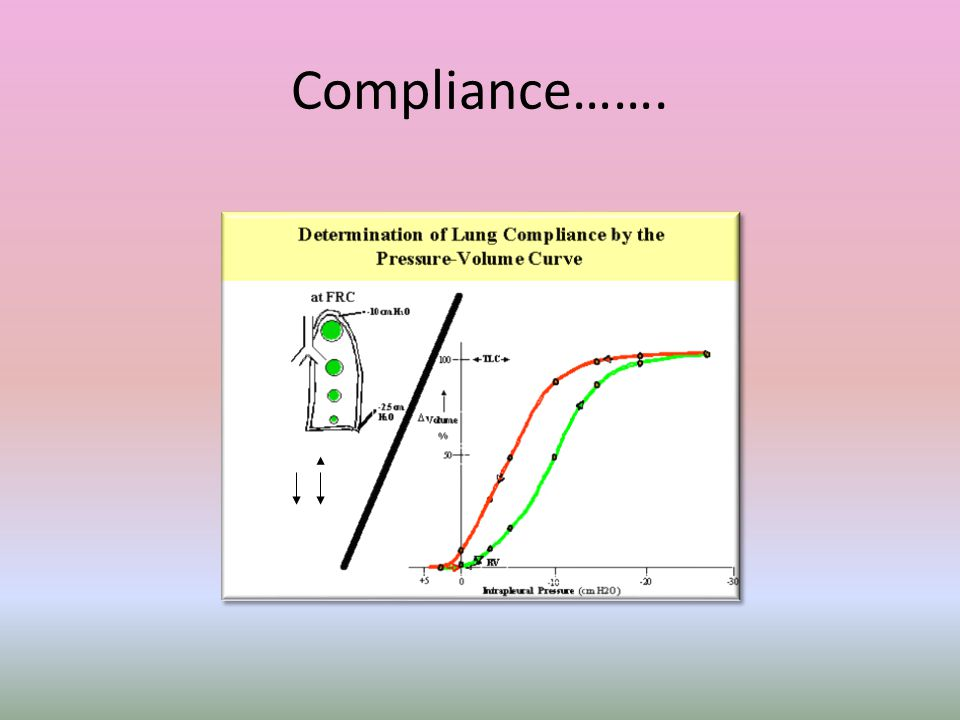 Compliance……. Thus ventilation is always better in the dependent portion than in the non dependent portion in the awake individual.