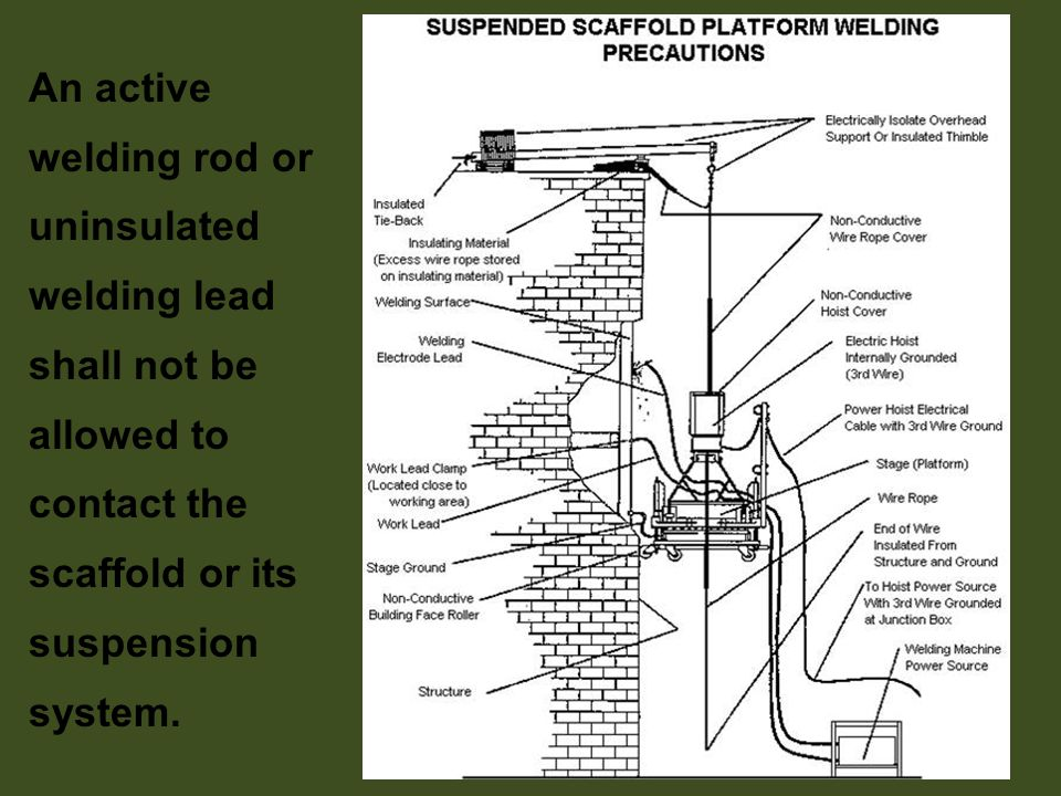 An active welding rod or uninsulated welding lead shall not be allowed to contact the scaffold or its suspension system.