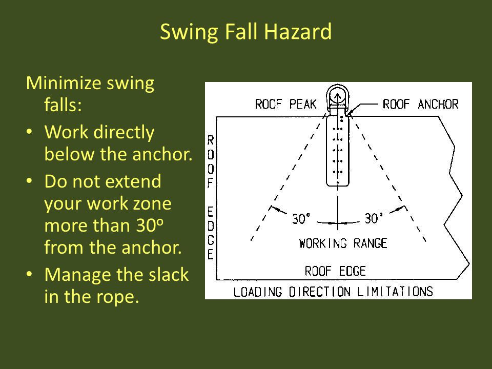 Swing Fall Hazard Minimize swing falls: