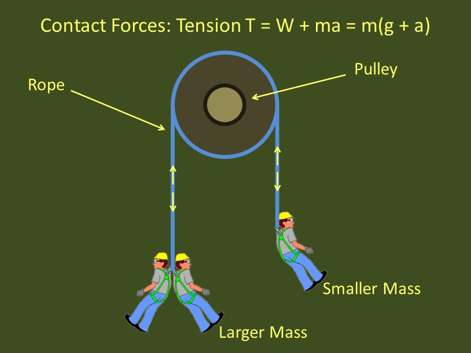 Pulley tension in rope : Competent person program applied to fall protection ppt