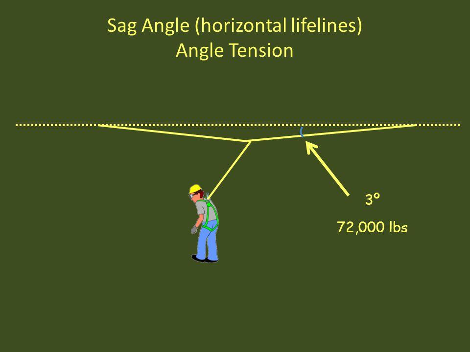 Sag Angle (horizontal lifelines) Angle Tension