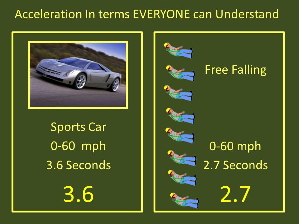 Acceleration In terms EVERYONE can Understand