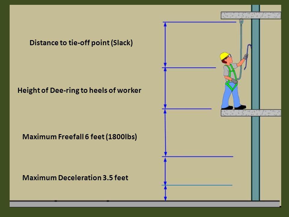 Distance to tie-off point (Slack)