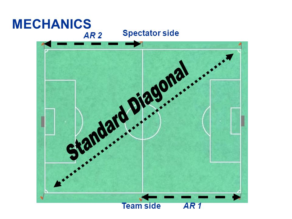 MECHANICS Spectator side AR 2 Standard Diagonal Team side AR 1