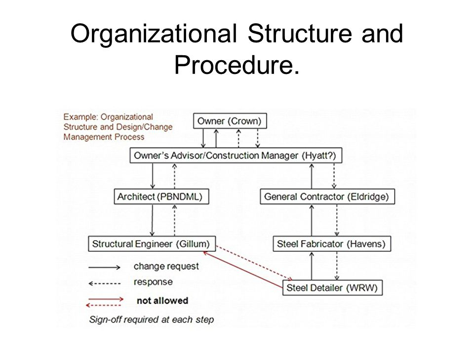 Organizational Structure and Procedure.
