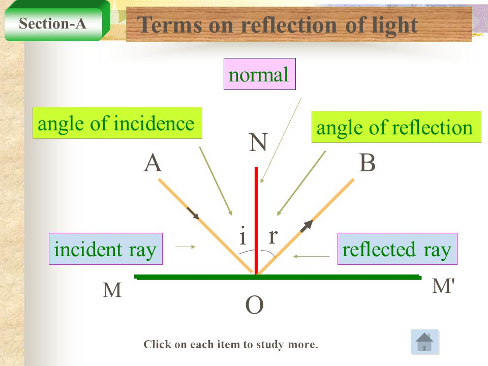 N A O B i r Terms on reflection of light normal angle of incidence