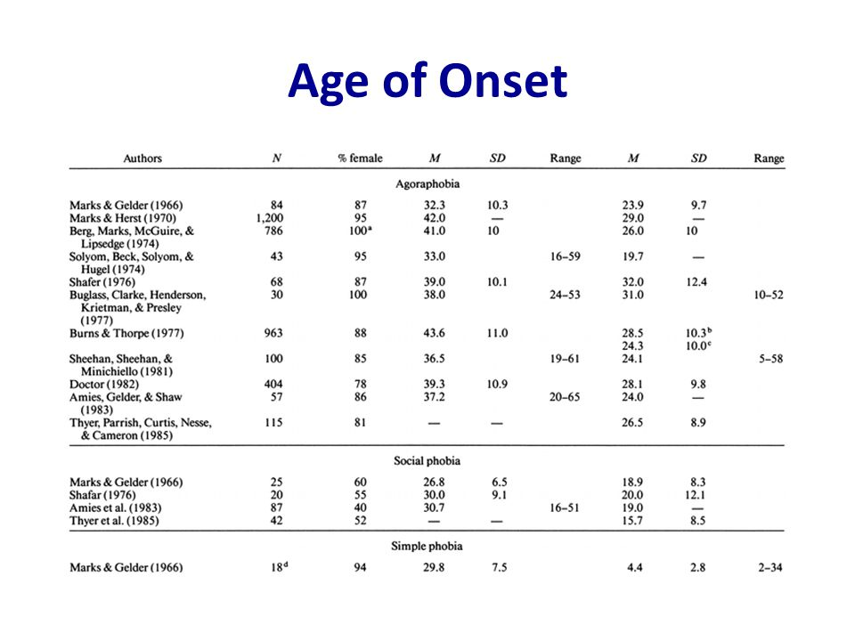 Age of Onset Ost (1987) summarized the previous research (as of that time) on age of onset for phobias, and the data is represented in this table.