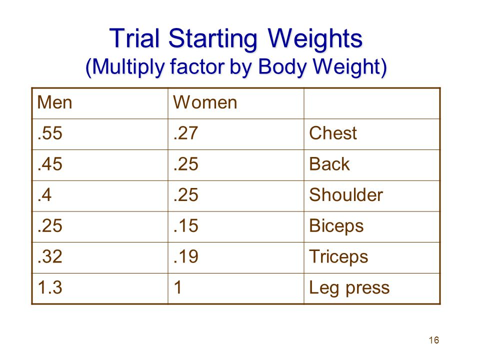 Trial Starting Weights (Multiply factor by Body Weight)