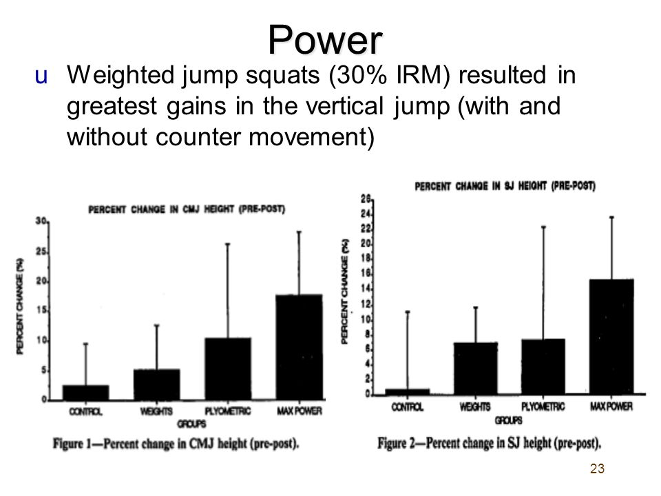 Power Weighted jump squats (30% IRM) resulted in greatest gains in the vertical jump (with and without counter movement)