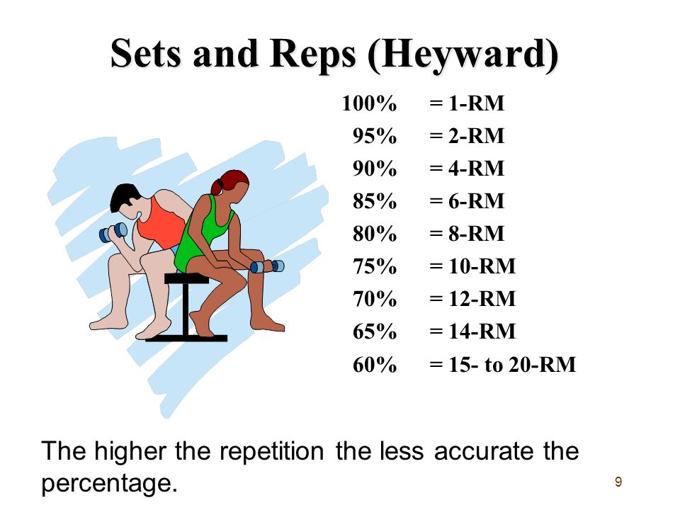 Sets and Reps (Heyward)