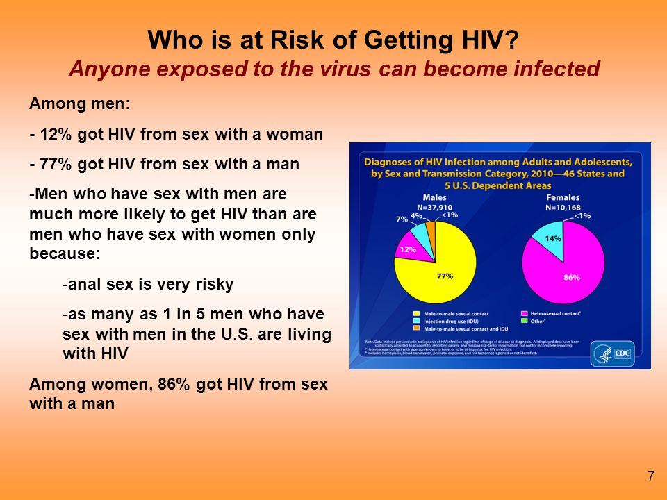 Who is at Risk of Getting HIV