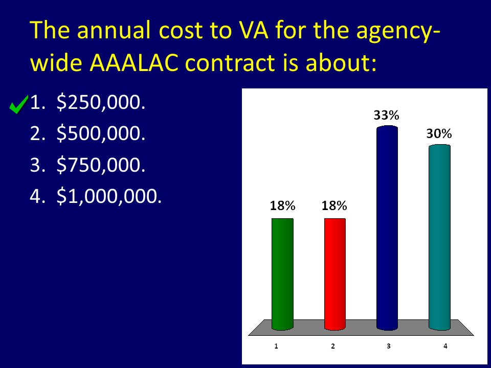 The annual cost to VA for the agency-wide AAALAC contract is about: