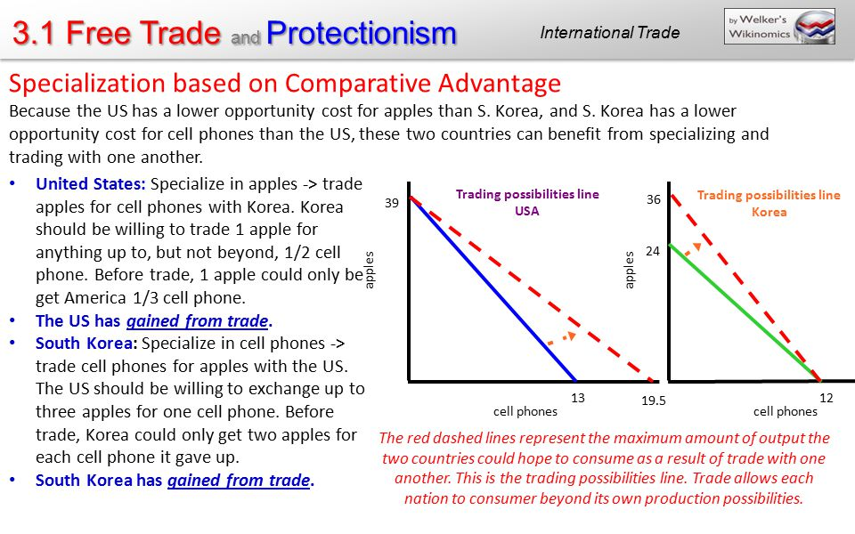 Trading possibilities line USA Trading possibilities line Korea