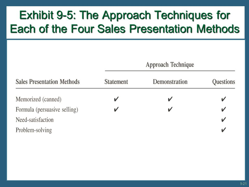 Exhibit 9-5: The Approach Techniques for Each of the Four Sales Presentation Methods