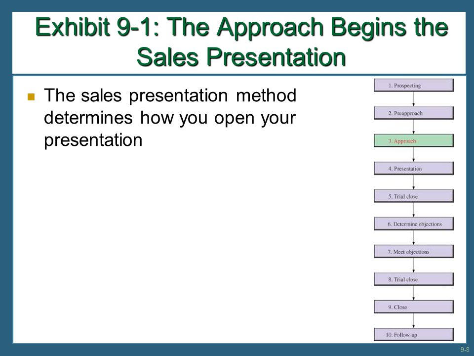 Exhibit 9-1: The Approach Begins the Sales Presentation