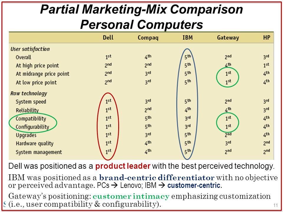 dell marketing mix