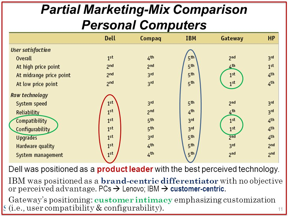 Partial Marketing-Mix Comparison Personal Computers