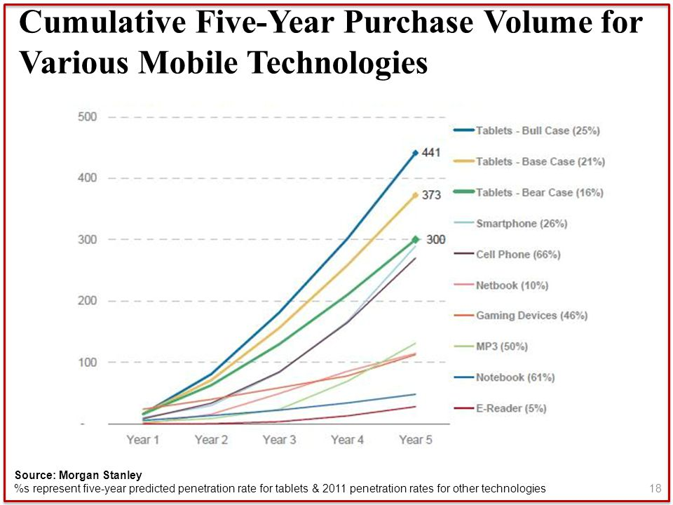 Cumulative Five-Year Purchase Volume for Various Mobile Technologies