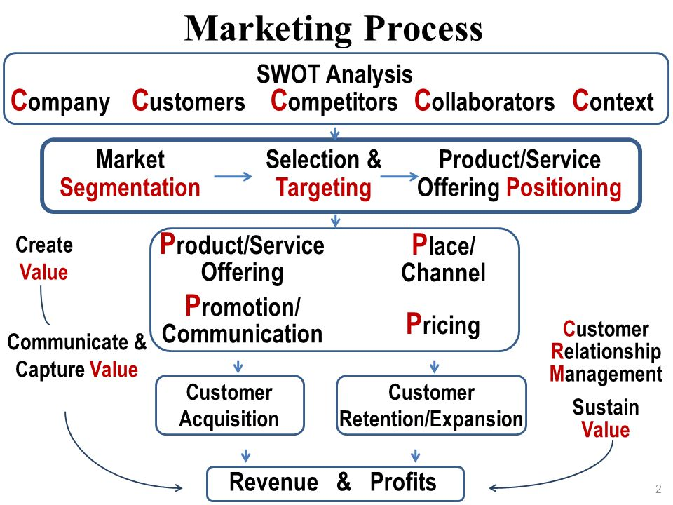 Product/Service Offering Positioning Communicate & Capture Value