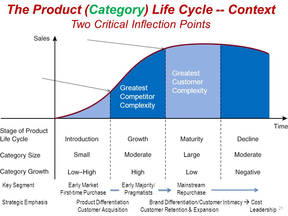 The Product (Category) Life Cycle -- Context