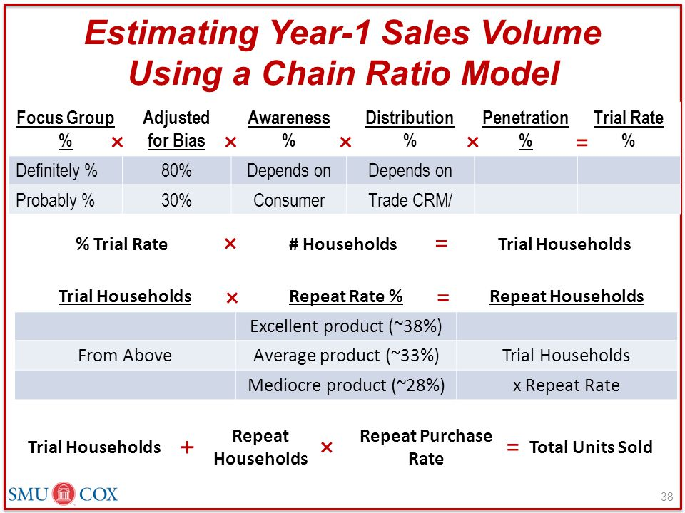 Estimating Year-1 Sales Volume Using a Chain Ratio Model