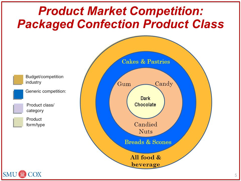 Product Market Competition: Packaged Confection Product Class