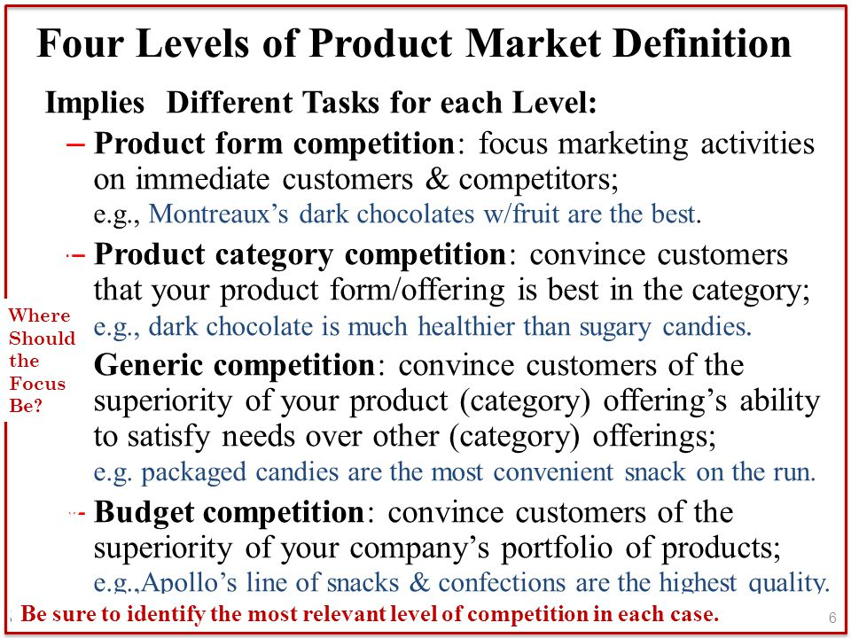 Four Levels of Product Market Definition