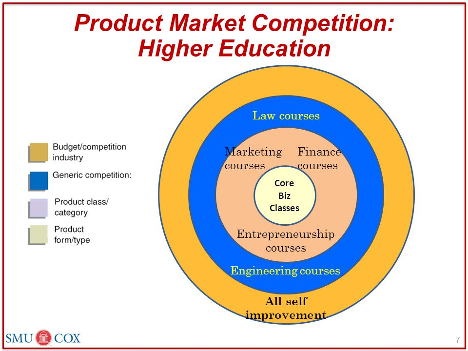 Product Market Competition: Higher Education