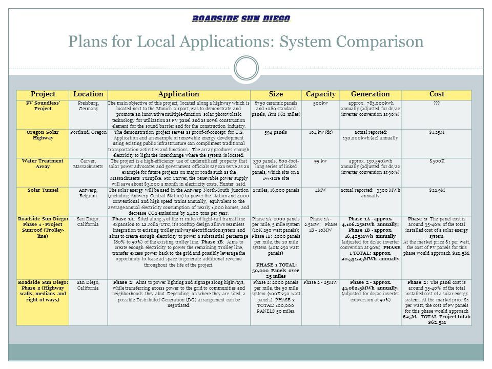 Plans for Local Applications: System Comparison
