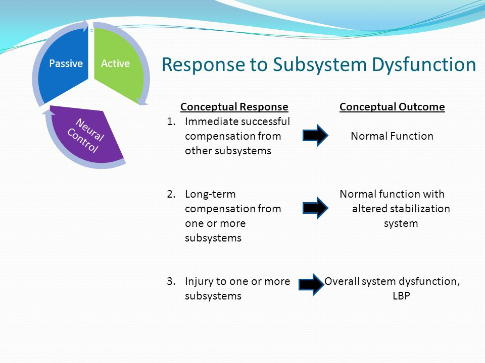 Response to Subsystem Dysfunction