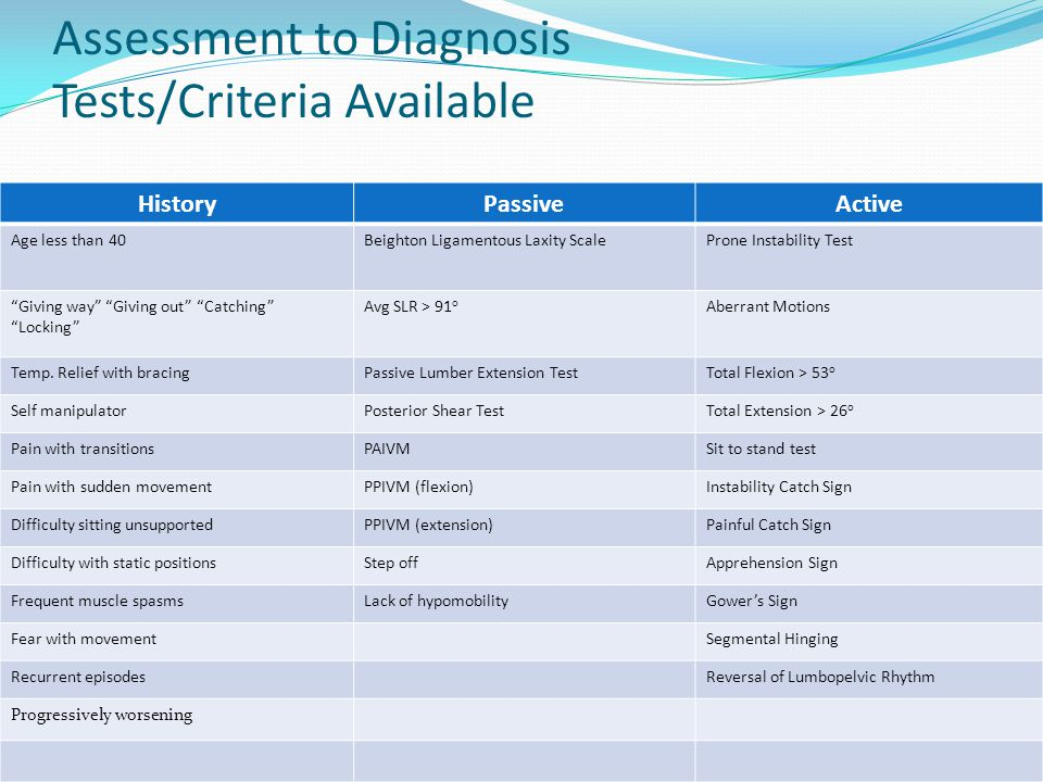Assessment to Diagnosis Tests/Criteria Available