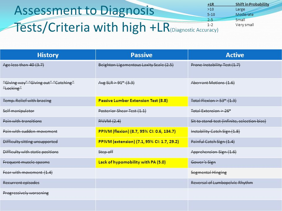 Assessment to Diagnosis Tests/Criteria with high +LR(Diagnostic Accuracy)