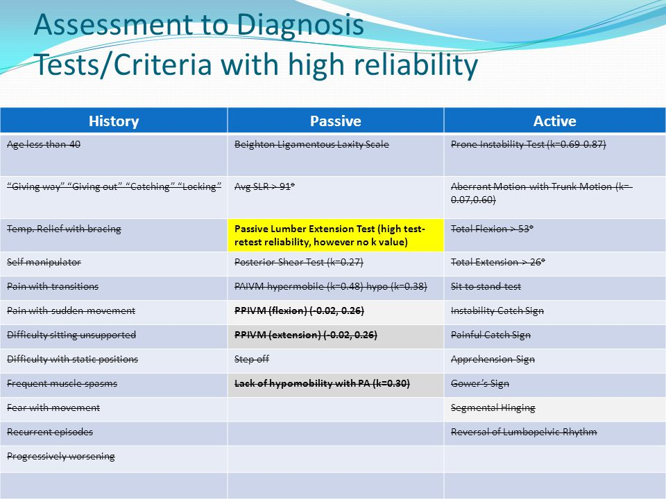 Assessment to Diagnosis Tests/Criteria with high reliability
