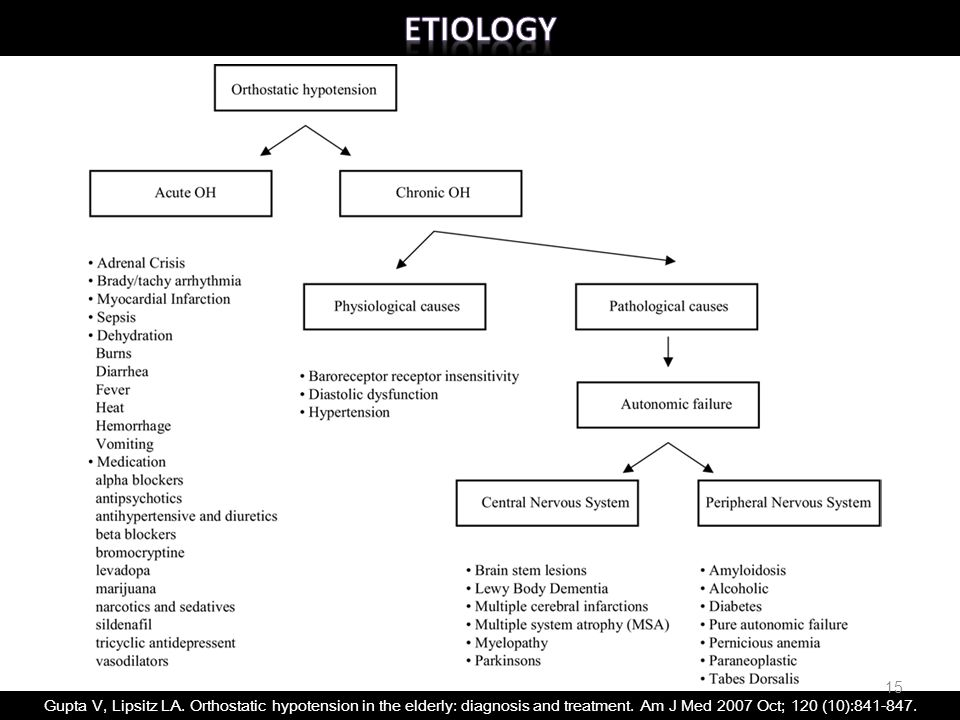 Etiology Causes of orthostatic hypotension can be broadly divided into acute and chronic.