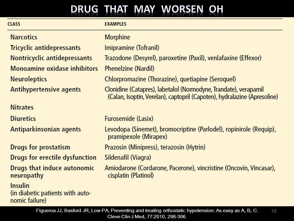 Drug that may Worsen OH