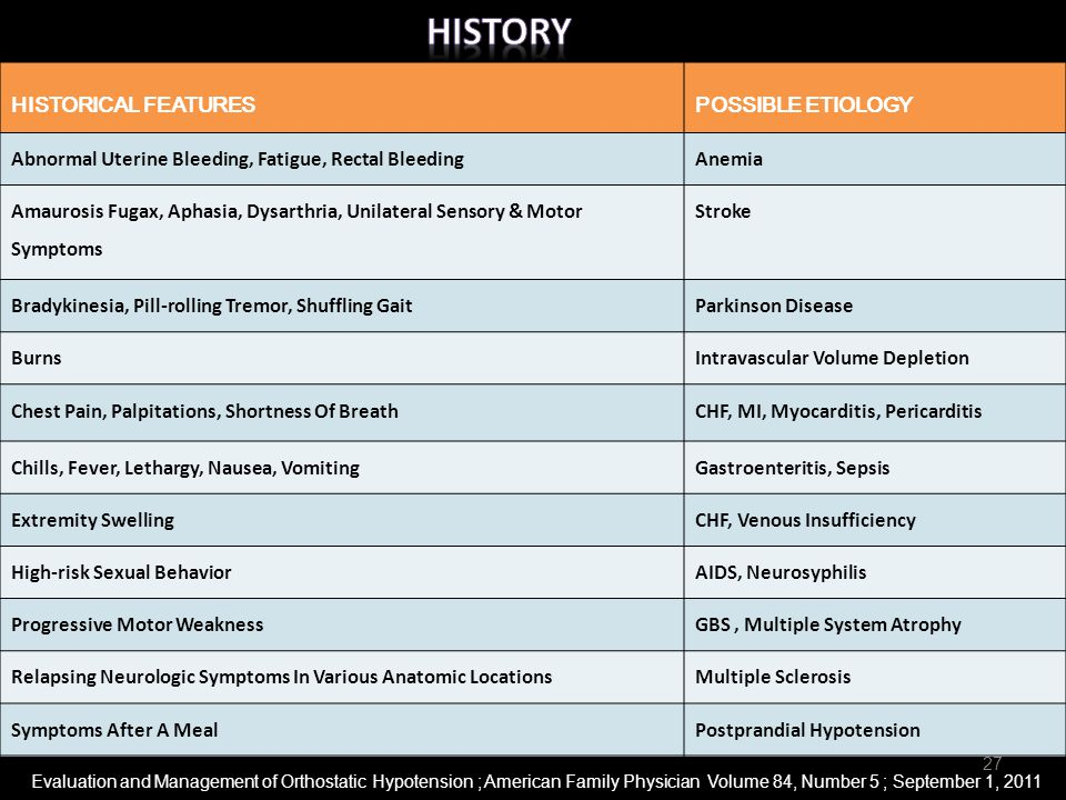 HistorY HISTORICAL FEATURES. POSSIBLE ETIOLOGY. Abnormal Uterine Bleeding, Fatigue, Rectal Bleeding.