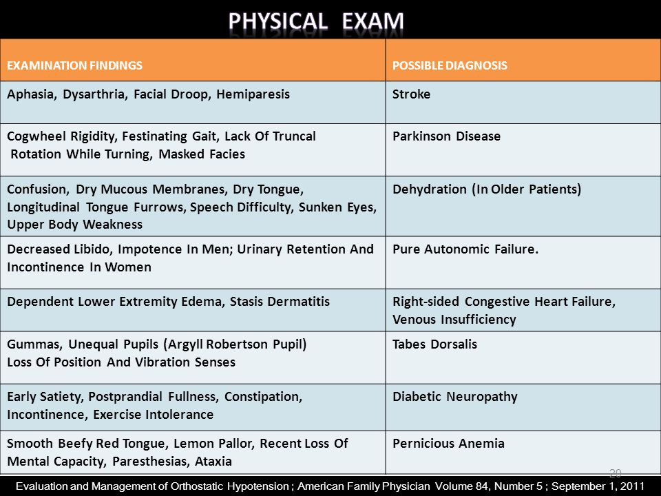 Physical Exam Aphasia, Dysarthria, Facial Droop, Hemiparesis Stroke