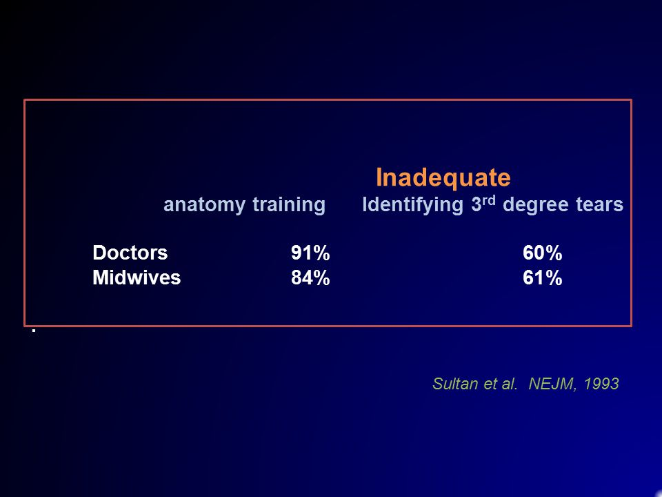 Inadequate anatomy training Identifying 3rd degree tears Doctors 91% 60% Midwives 84% 61% .