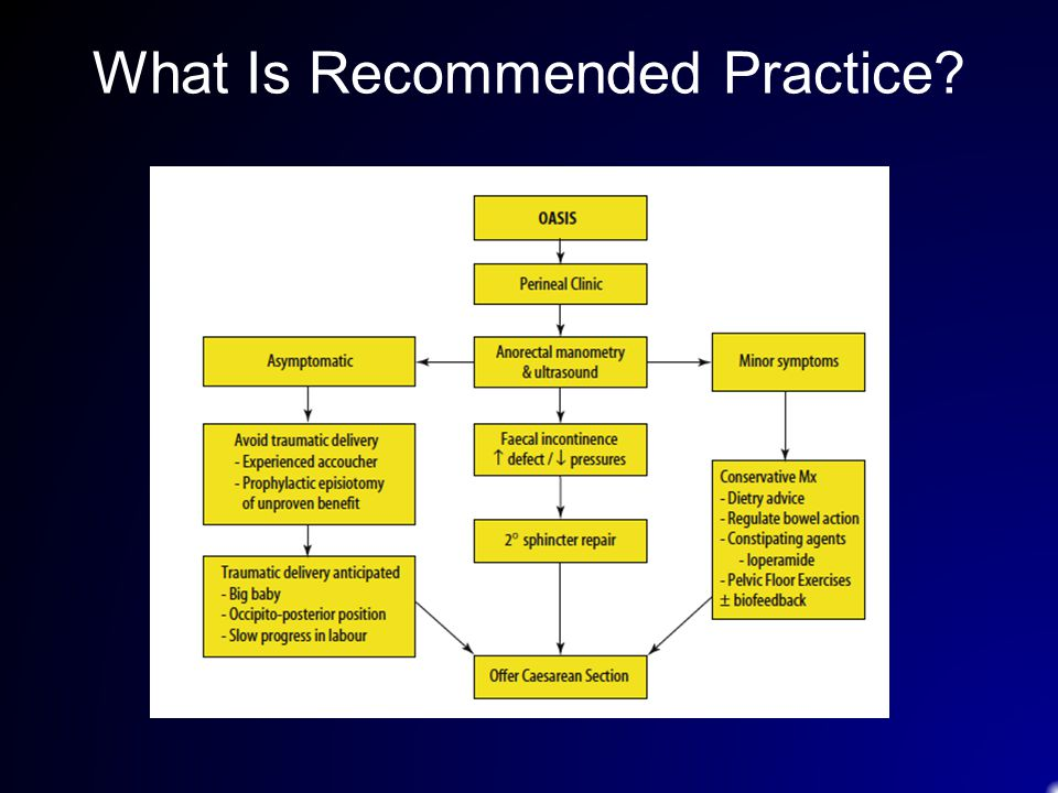 What Is Recommended Practice
