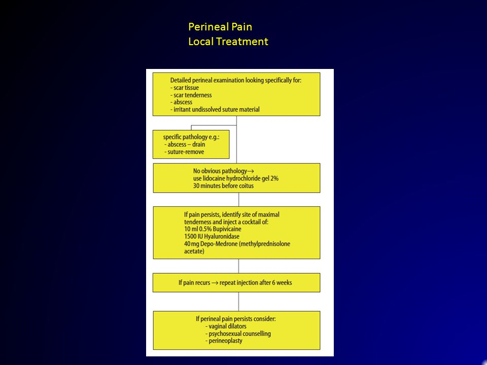 Perineal Pain Local Treatment