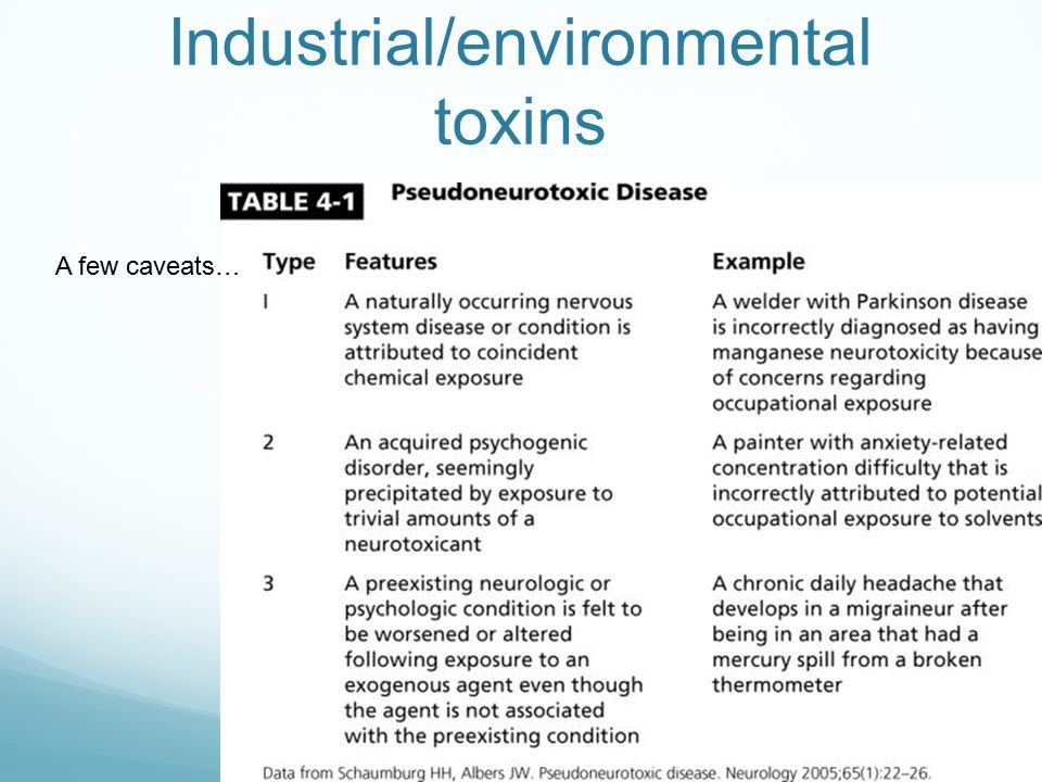Industrial/environmental toxins