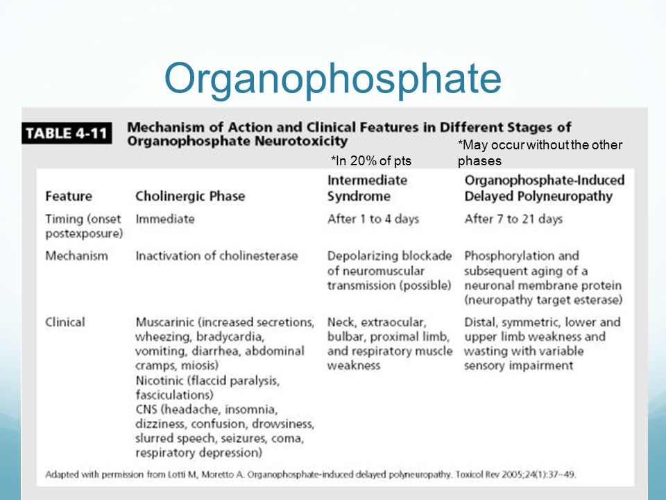 Organophosphate *May occur without the other phases *In 20% of pts
